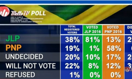 PNP Trails JLP by 19% in Voter Standings  – Bill Johnson Poll
