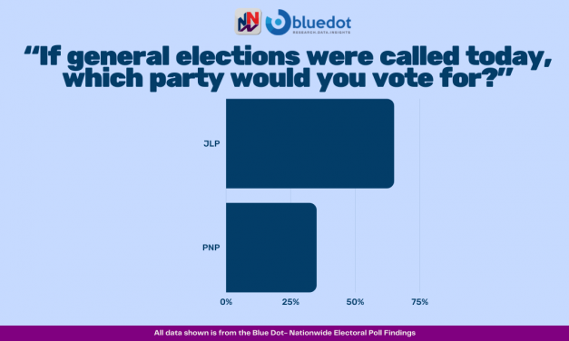 NNN/Bluedot Poll: JLP Opens Up 30-Point Lead Over PNP In Latest Party Standings