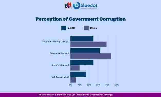 NNN/BLUEDOT POLL: A Significant Majority of Jamaicans Now View Holness Administration as Corrupt